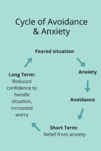 Cycle of Avoidance & Anxiety